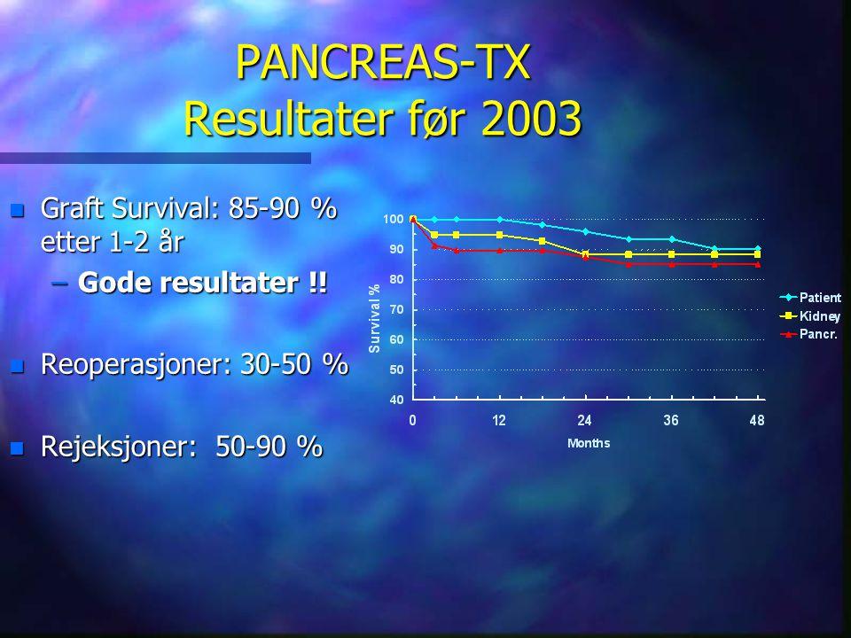 PANCREAS-TX Resultater før 2003 n Graft Survival: 85-90 % etter 1-2 år –Gode resultater !! n Reoperasjoner: 30-50 % n Rejeksjoner: 50-90 %