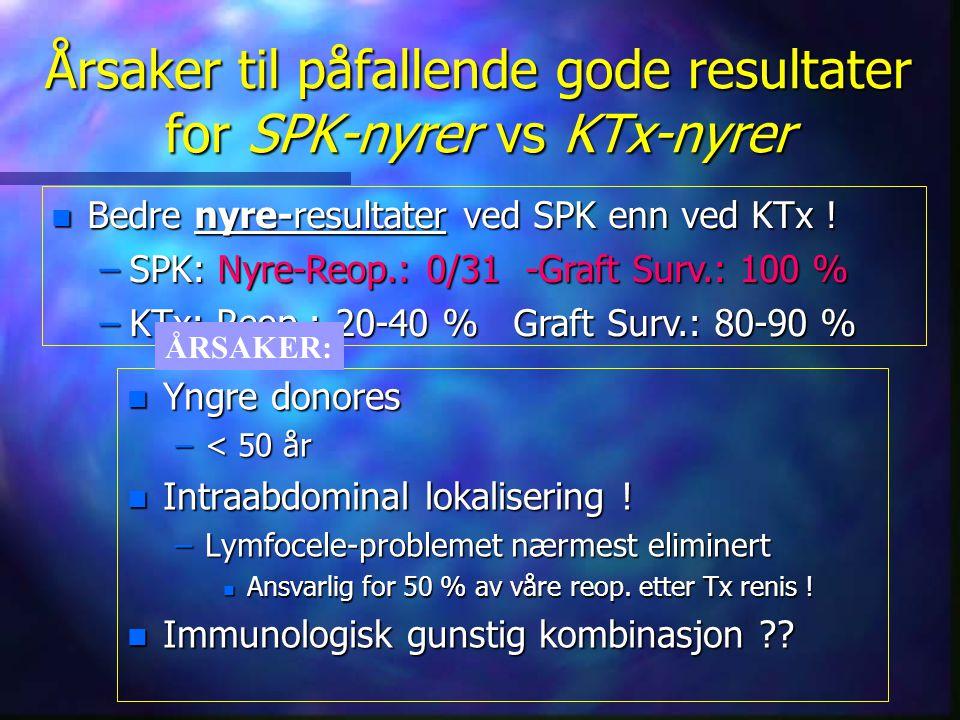 Årsaker til påfallende gode resultater for SPK-nyrer vs KTx-nyrer n Yngre donores –< 50 år n Intraabdominal lokalisering ! –Lymfocele-problemet nærmes
