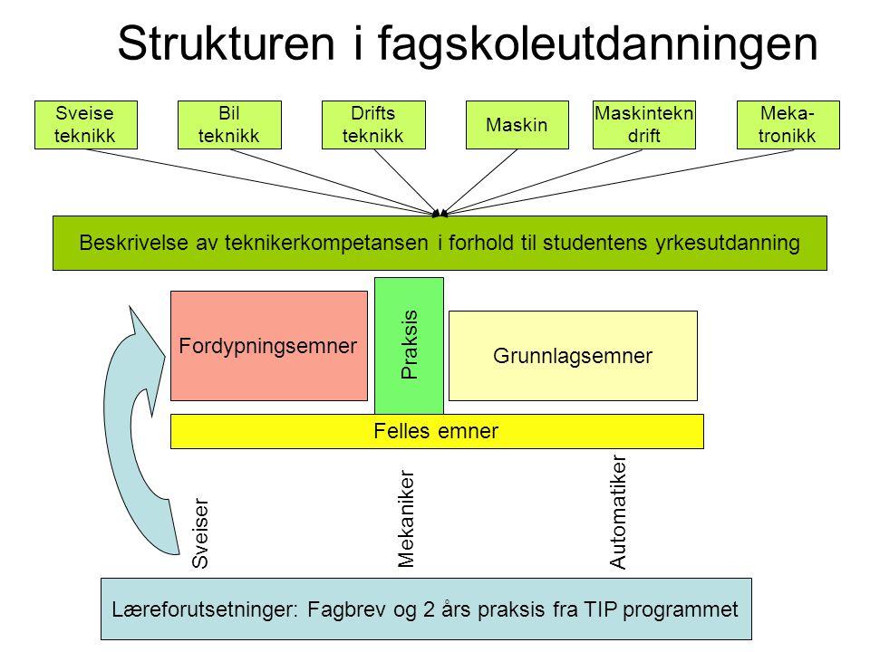 Læreforutsetninger: Fagbrev og 2 års praksis fra TIP programmet Beskrivelse av teknikerkompetansen i forhold til studentens yrkesutdanning Sveiser Mek