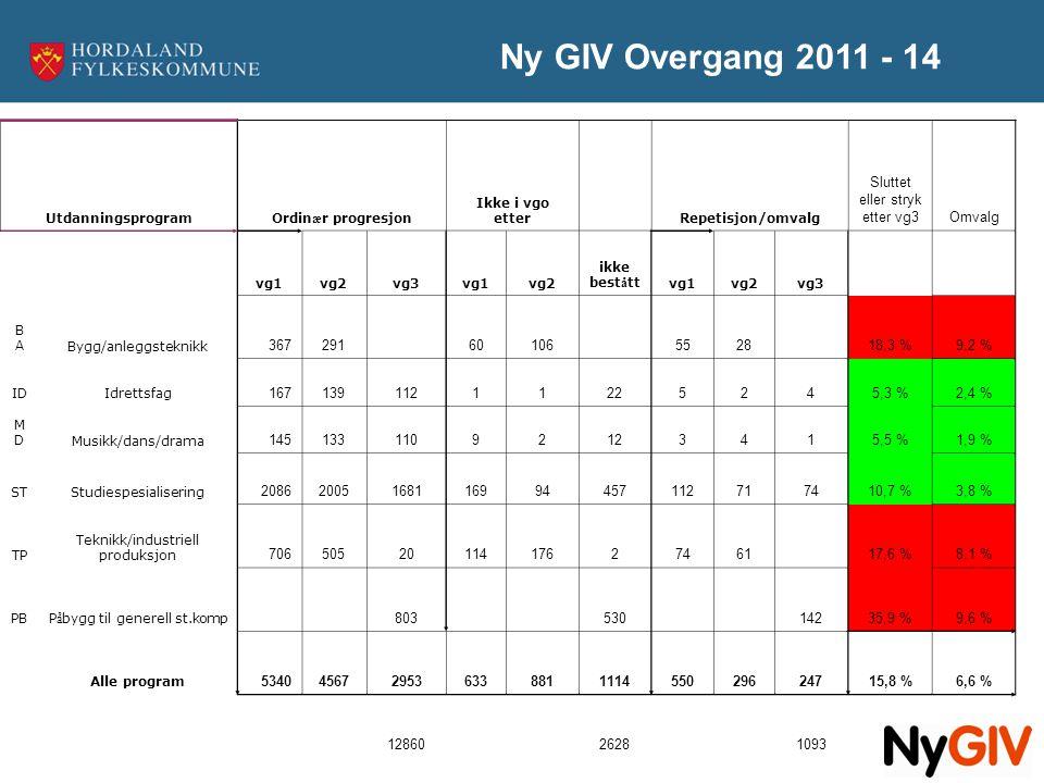 Ny GIV Overgang 2011 - 14 UtdanningsprogramOrdin æ r progresjon Ikke i vgo etterRepetisjon/omvalg Sluttet eller stryk etter vg3Omvalg vg1vg2vg3vg1vg2
