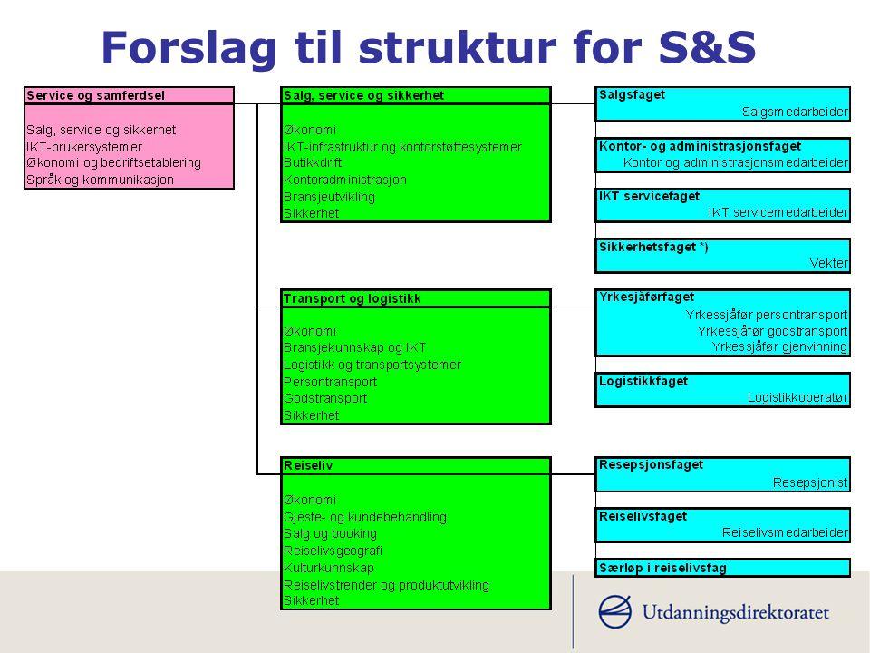 Forslag til struktur for S&S