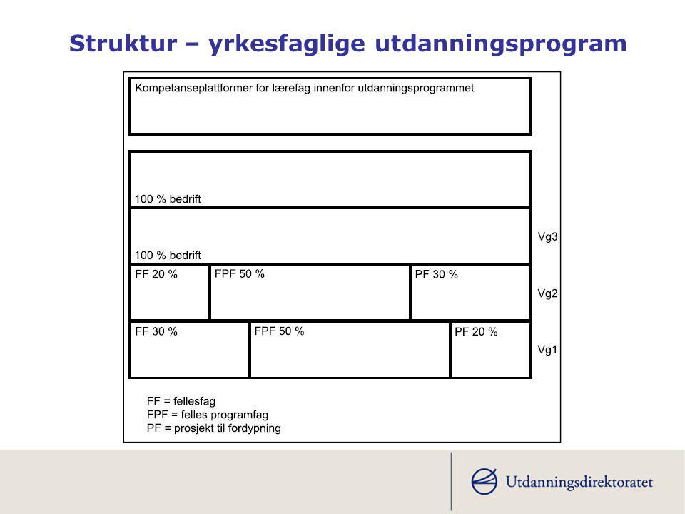 Struktur – yrkesfaglige utdanningsprogram
