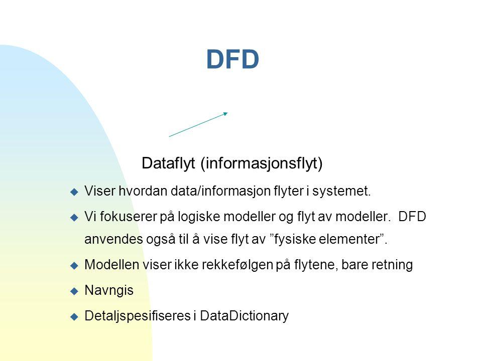 DFD Dataflyt (informasjonsflyt) u Viser hvordan data/informasjon flyter i systemet. u Vi fokuserer på logiske modeller og flyt av modeller. DFD anvend