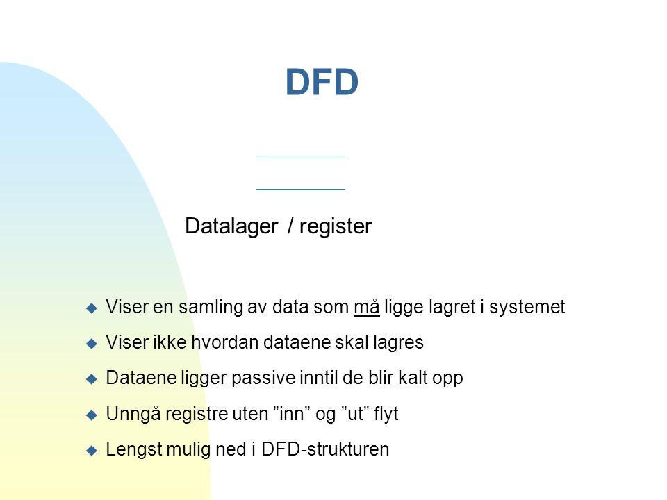 DFD Datalager / register u Viser en samling av data som må ligge lagret i systemet u Viser ikke hvordan dataene skal lagres u Dataene ligger passive i