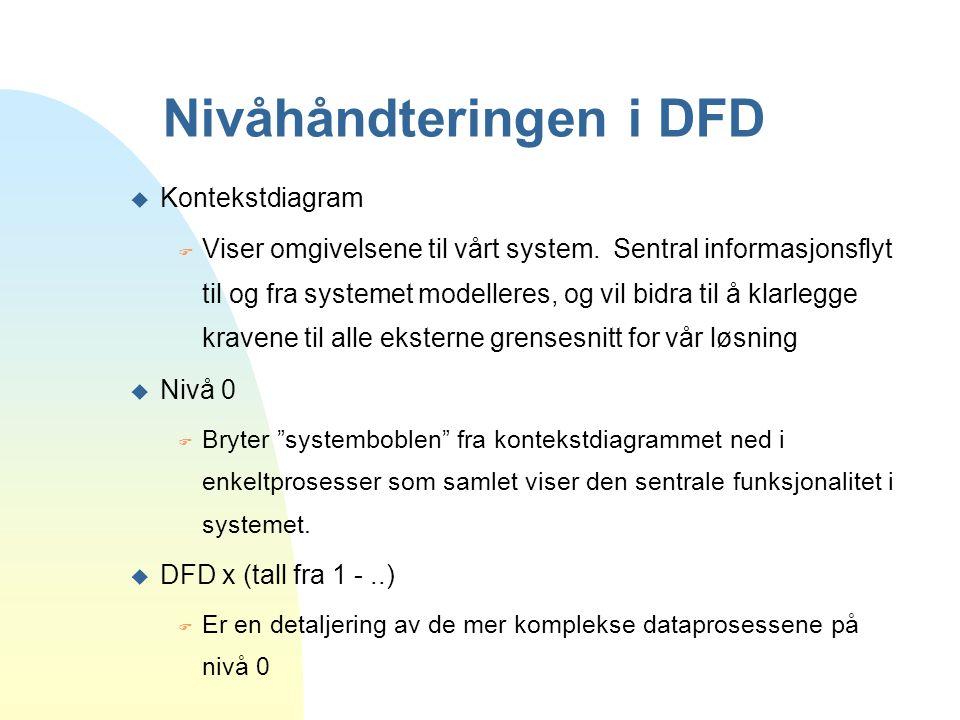 Nivåhåndteringen i DFD u Kontekstdiagram F Viser omgivelsene til vårt system. Sentral informasjonsflyt til og fra systemet modelleres, og vil bidra ti