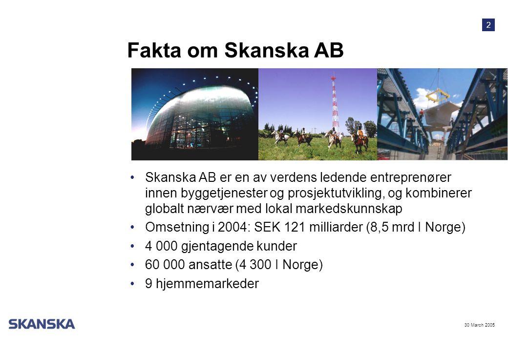 2 30 March 2005 Fakta om Skanska AB •Skanska AB er en av verdens ledende entreprenører innen byggetjenester og prosjektutvikling, og kombinerer globalt nærvær med lokal markedskunnskap •Omsetning i 2004: SEK 121 milliarder (8,5 mrd I Norge) •4 000 gjentagende kunder •60 000 ansatte (4 300 I Norge) •9 hjemmemarkeder