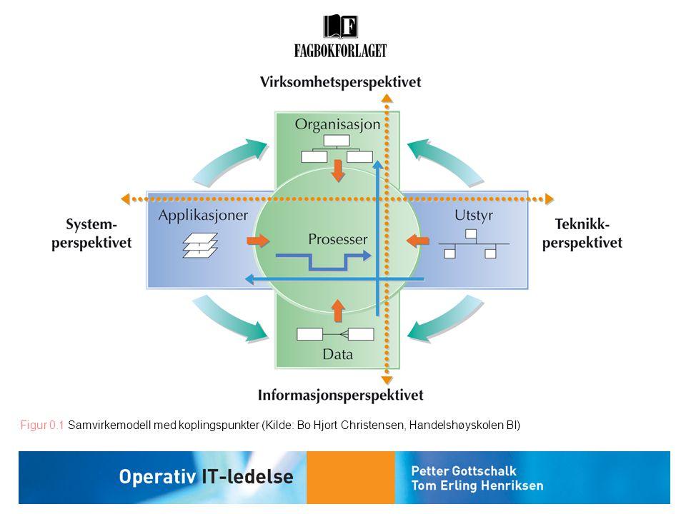 Figur 0.1 Samvirkemodell med koplingspunkter (Kilde: Bo Hjort Christensen, Handelshøyskolen BI)