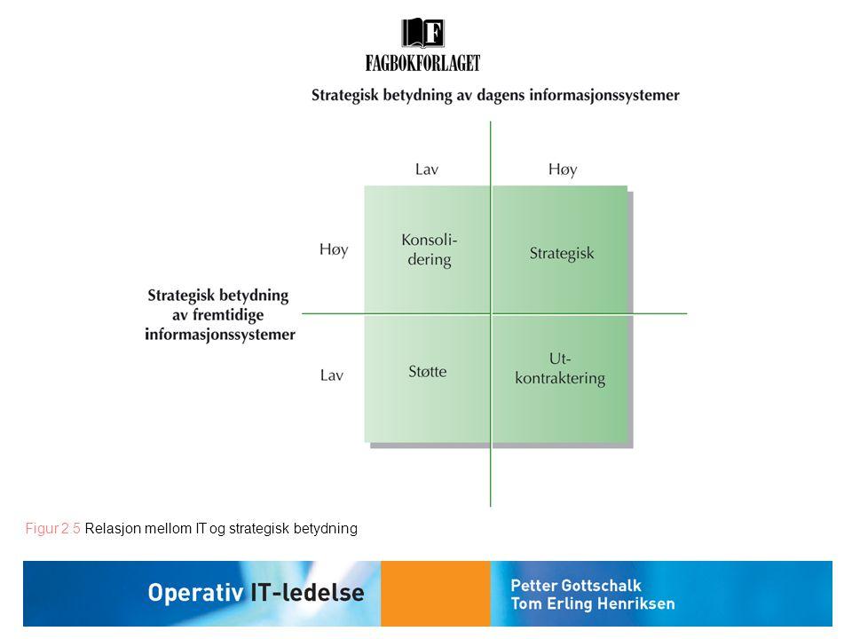 Figur 2.5 Relasjon mellom IT og strategisk betydning