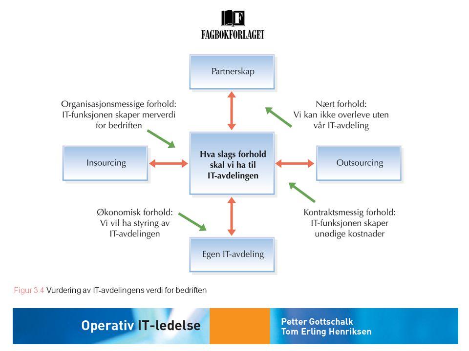Figur 3.4 Vurdering av IT-avdelingens verdi for bedriften