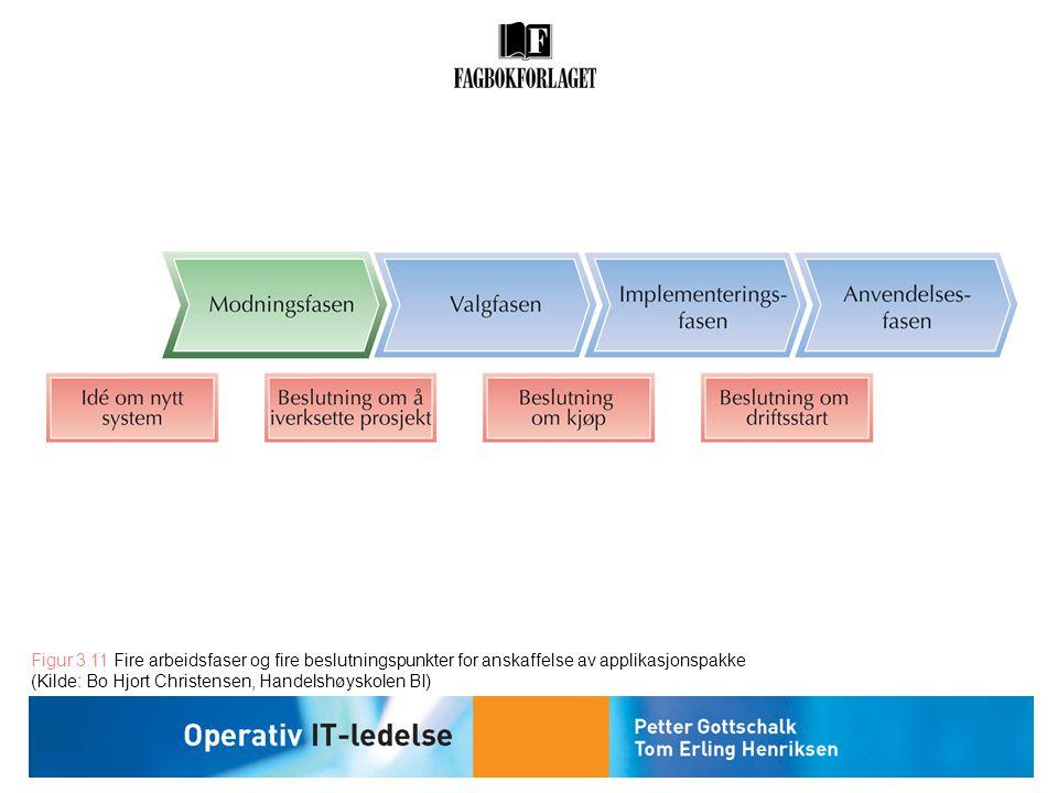 Figur 3.11 Fire arbeidsfaser og fire beslutningspunkter for anskaffelse av applikasjonspakke (Kilde: Bo Hjort Christensen, Handelshøyskolen BI)