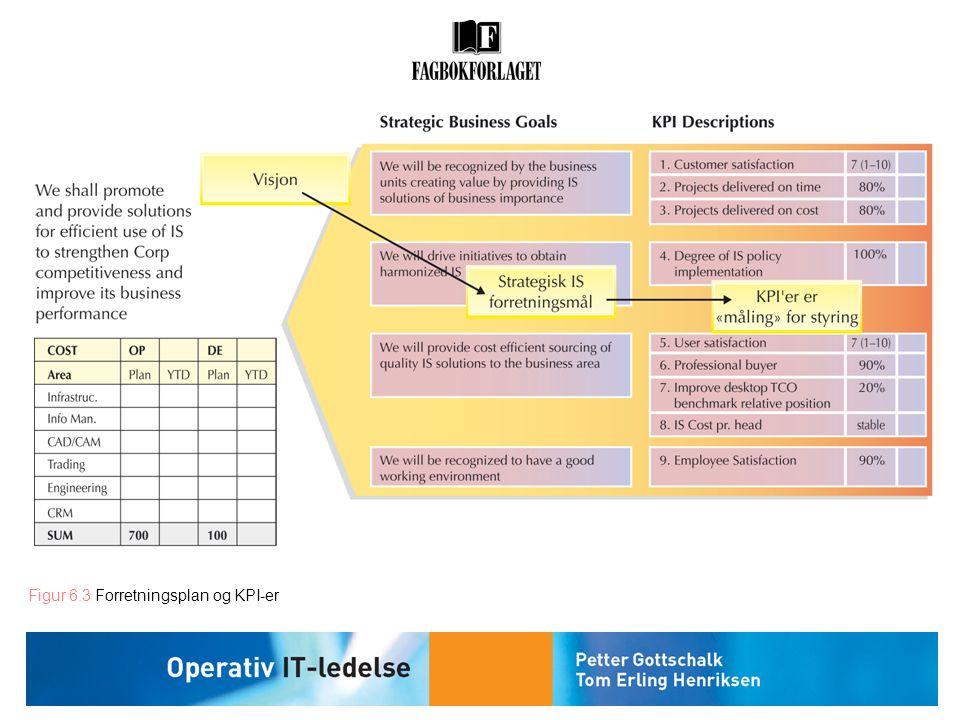 Figur 6.3 Forretningsplan og KPI-er
