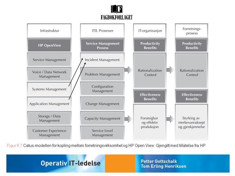 Figur 6.7 Catus-modellen for kopling mellom forretningsvirksomhet og HP Open View. Gjengitt med tillatelse fra HP