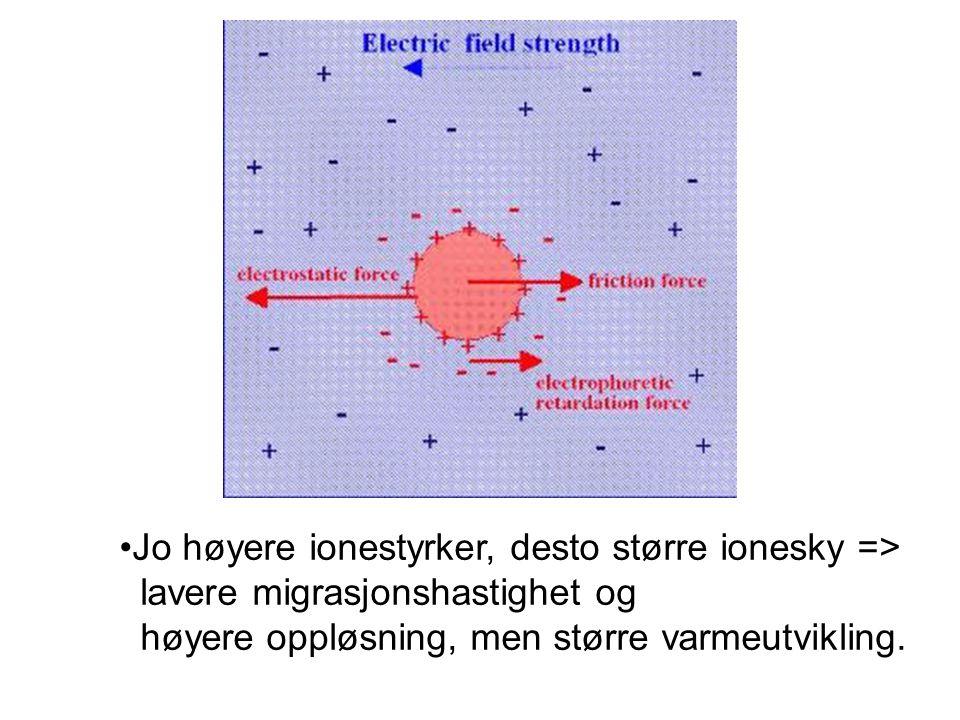 •Jo høyere ionestyrker, desto større ionesky => lavere migrasjonshastighet og høyere oppløsning, men større varmeutvikling.