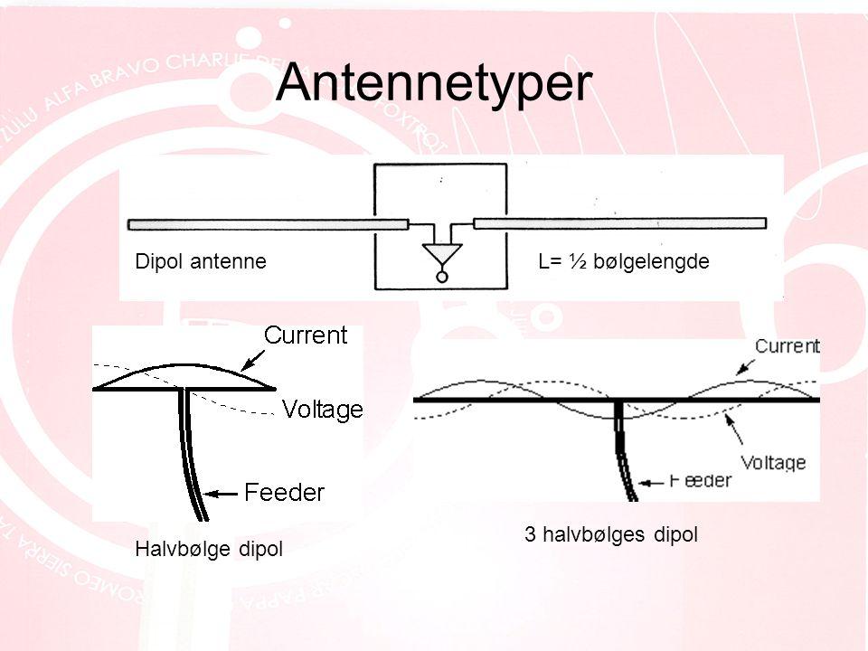 Antennetyper Dipol antenneL= ½ bølgelengde Halvbølge dipol 3 halvbølges dipol