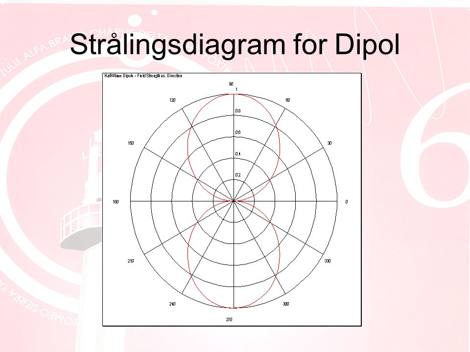 Strålingsdiagram for Dipol