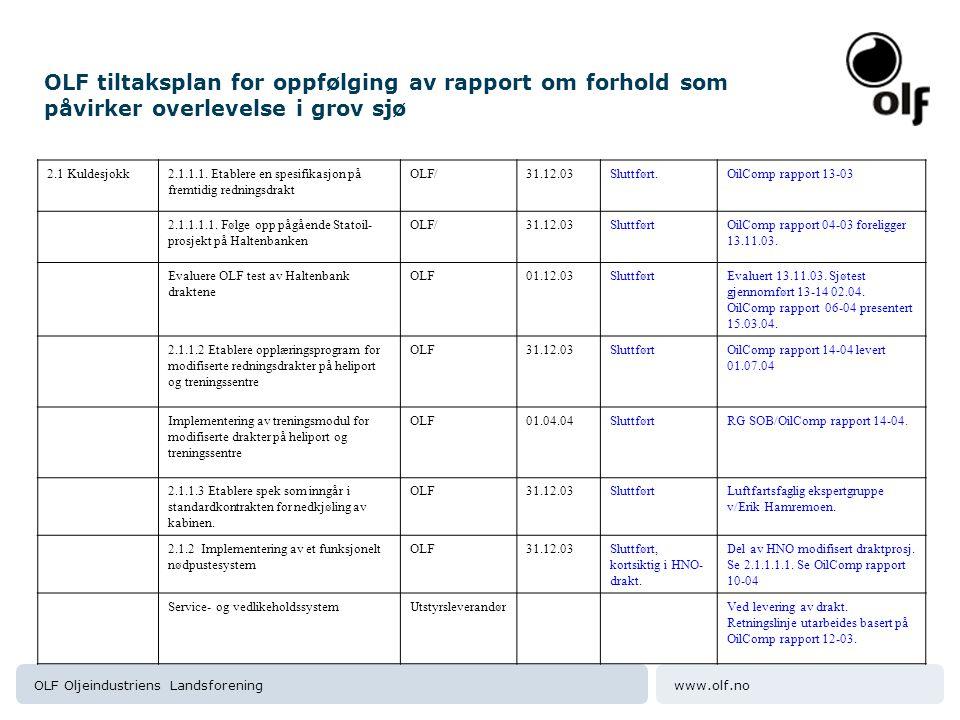 www.olf.noOLF Oljeindustriens Landsforening OLF tiltaksplan for oppfølging av rapport om forhold som påvirker overlevelse i grov sjø 2.1 Kuldesjokk2.1