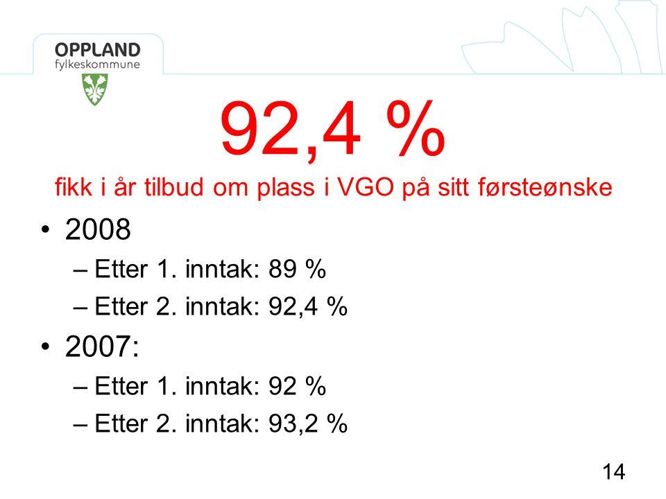 14 92,4 % fikk i år tilbud om plass i VGO på sitt førsteønske •2008 –Etter 1. inntak: 89 % –Etter 2. inntak: 92,4 % •2007: –Etter 1. inntak: 92 % –Ett