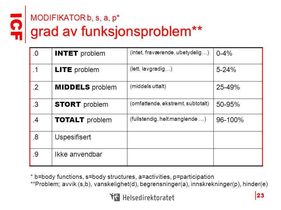 ICF ICF 23 MODIFIKATOR b, s, a, p* grad av funksjonsproblem**.0 INTET problem (intet, fraværende, ubetydelig…) 0-4%.1 LITE problem (lett, lavgradig…)