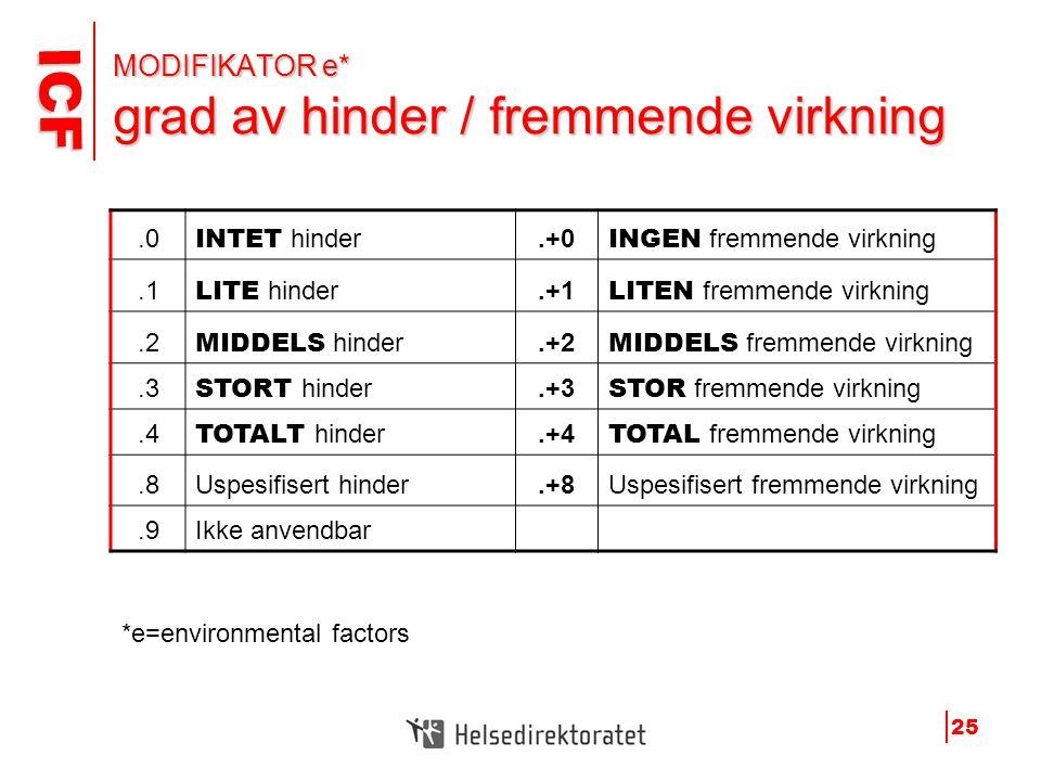 ICF ICF 25 MODIFIKATOR e* grad av hinder / fremmende virkning.0 INTET hinder.+0 INGEN fremmende virkning.1 LITE hinder.+1 LITEN fremmende virkning.2 M