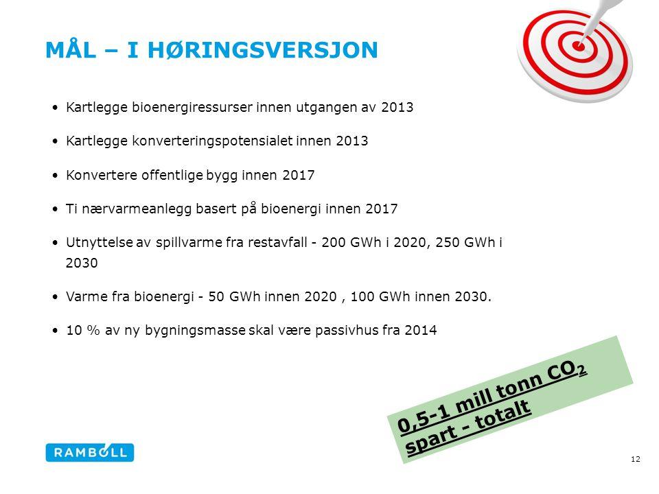 MÅL – I HØRINGSVERSJON •Kartlegge bioenergiressurser innen utgangen av 2013 •Kartlegge konverteringspotensialet innen 2013 •Konvertere offentlige bygg innen 2017 •Ti nærvarmeanlegg basert på bioenergi innen 2017 •Utnyttelse av spillvarme fra restavfall - 200 GWh i 2020, 250 GWh i 2030 •Varme fra bioenergi - 50 GWh innen 2020, 100 GWh innen 2030.