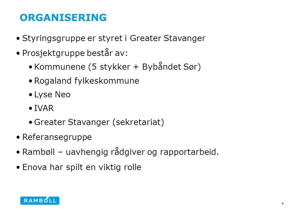 ORGANISERING •Styringsgruppe er styret i Greater Stavanger •Prosjektgruppe består av: •Kommunene (5 stykker + Bybåndet Sør) •Rogaland fylkeskommune •Lyse Neo •IVAR •Greater Stavanger (sekretariat) •Referansegruppe •Rambøll – uavhengig rådgiver og rapportarbeid.
