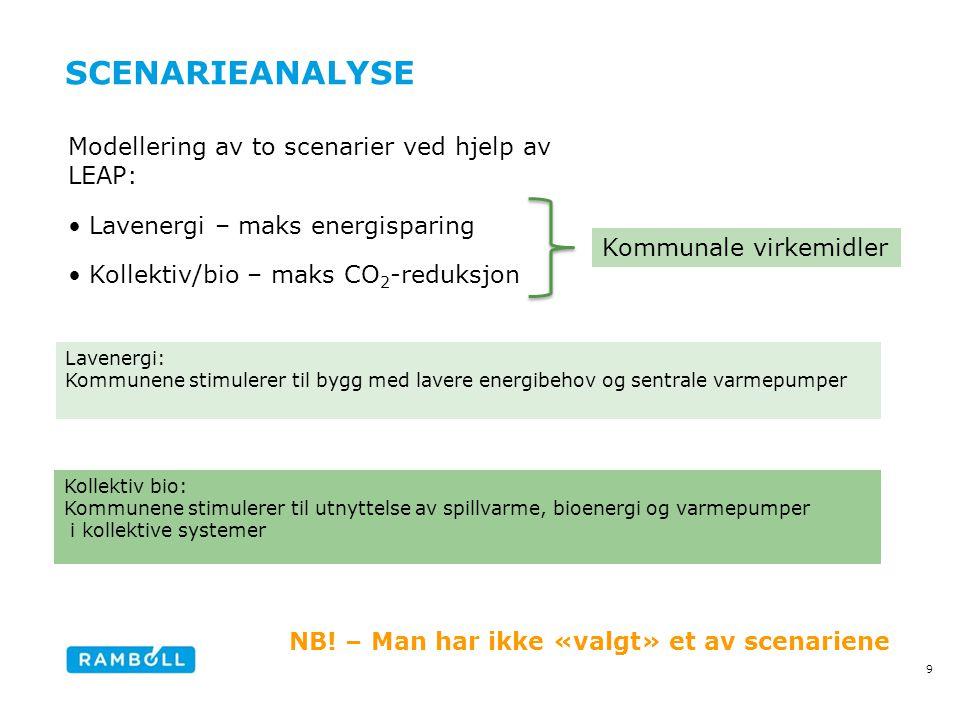 SCENARIEANALYSE Modellering av to scenarier ved hjelp av LEAP: •Lavenergi – maks energisparing •Kollektiv/bio – maks CO 2 -reduksjon 9 Kommunale virke