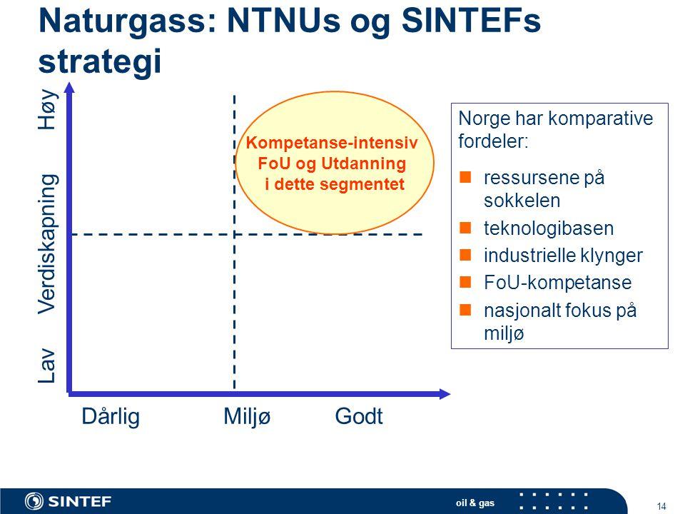 oil & gas 14 Naturgass: NTNUs og SINTEFs strategi Norge har komparative fordeler:  ressursene på sokkelen  teknologibasen  industrielle klynger  F