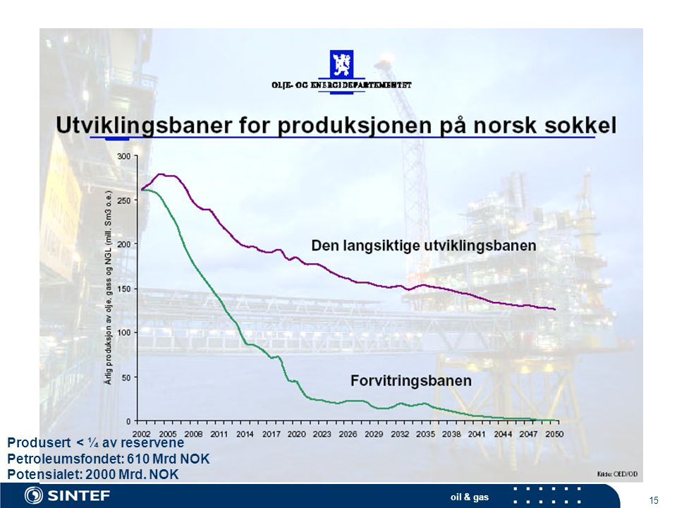 oil & gas 15 Produsert < ¼ av reservene Petroleumsfondet: 610 Mrd NOK Potensialet: 2000 Mrd. NOK