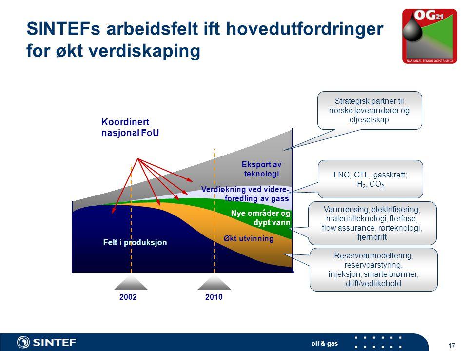 oil & gas 17 SINTEFs arbeidsfelt ift hovedutfordringer for økt verdiskaping - Eksport av teknologi Verdiøkning ved videre- foredling av gass Nye områd