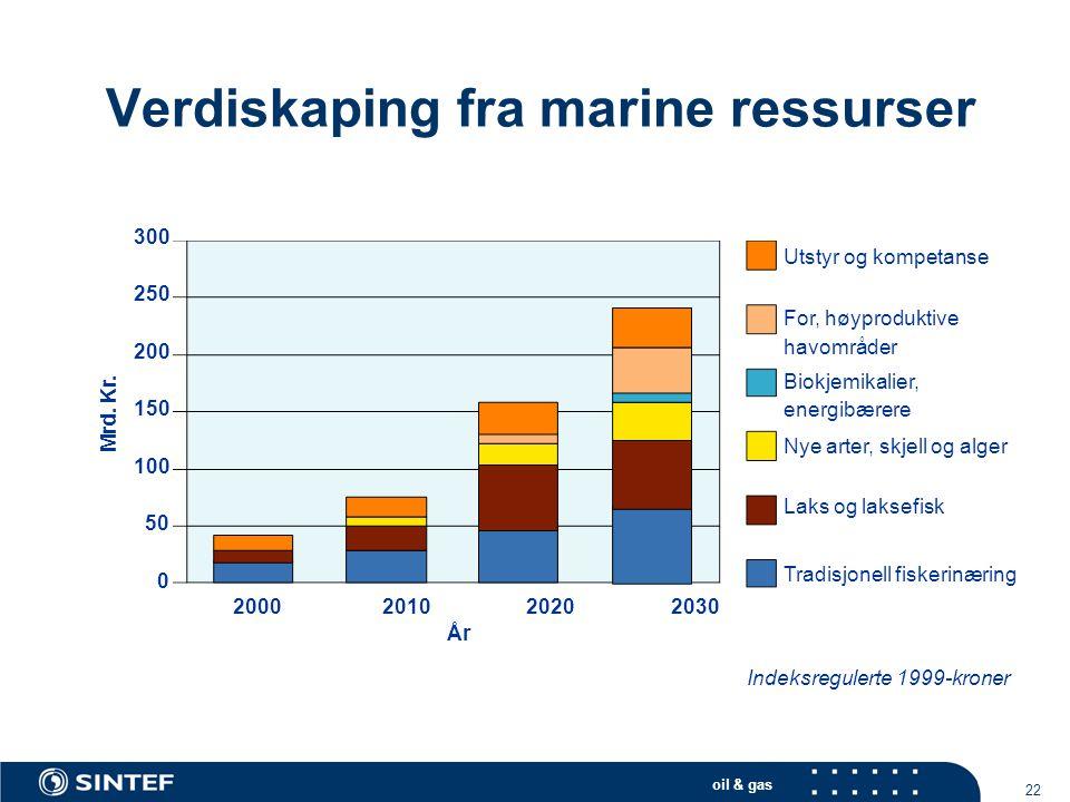 oil & gas 22 Verdiskaping fra marine ressurser 300 250 200 150 100 50 0 2000 2010 2020 2030 År Mrd. Kr. Utstyr og kompetanse For, høyproduktive havomr