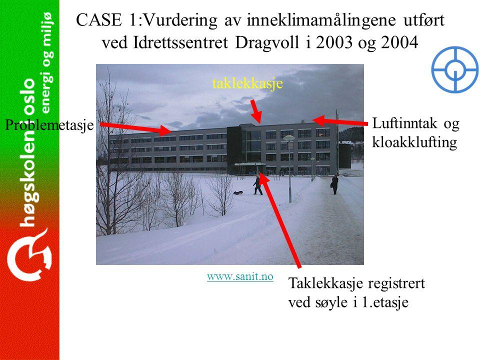 CASE 1:Vurdering av inneklimamålingene utført ved Idrettssentret Dragvoll i 2003 og 2004 www.sanit.no Problemetasje Luftinntak og kloakklufting Taklek
