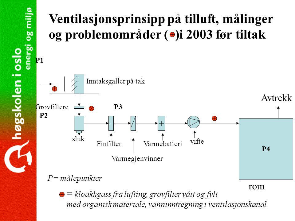 Finfilter Grovfiltere Varmegjenvinner + Varmebatteri P4 Avtrekk Ventilasjonsprinsipp på tilluft, målinger og problemområder ( )i 2003 før tiltak Innta