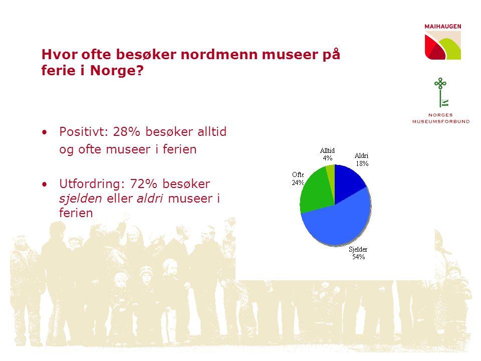 Hvor ofte besøker nordmenn museer på ferie i Norge? •Positivt: 28% besøker alltid og ofte museer i ferien •Utfordring: 72% besøker sjelden eller aldri