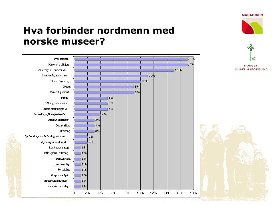 Påstander om norske museer • 61% er enige i at norske museer tilbyr attraktive utstillinger • 60% er enige i at norske museer er spennende • 45% er enige i at norske museer tilbyr aktive opplevelser