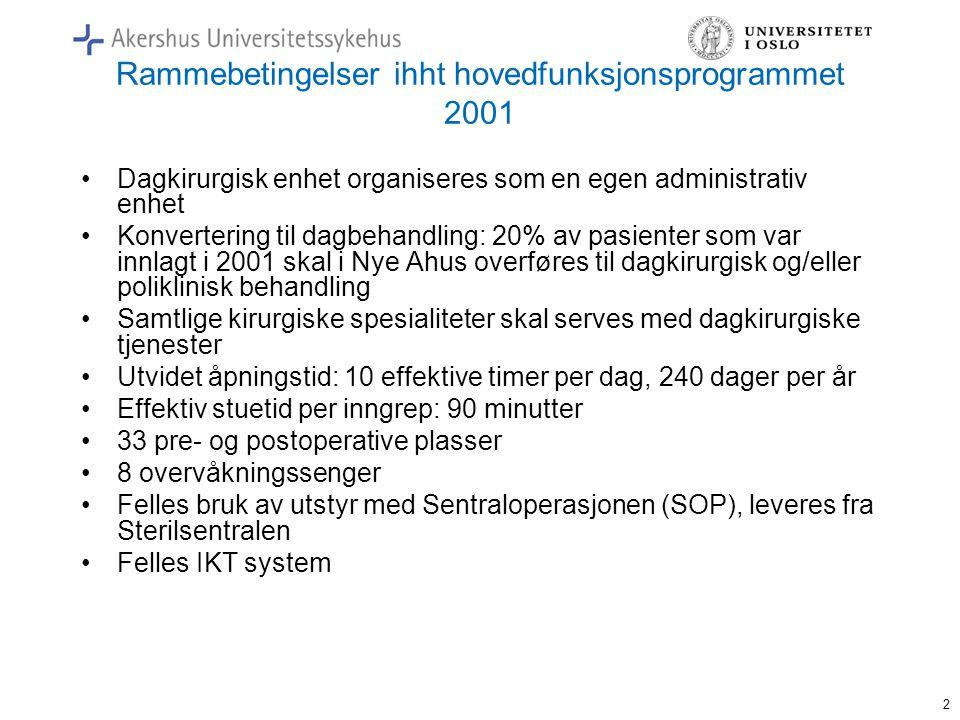 2 Rammebetingelser ihht hovedfunksjonsprogrammet 2001 •Dagkirurgisk enhet organiseres som en egen administrativ enhet •Konvertering til dagbehandling: