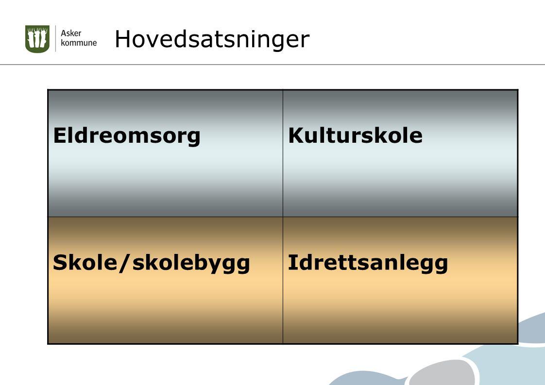 Hovedsatsninger EldreomsorgKulturskole Skole/skolebyggIdrettsanlegg