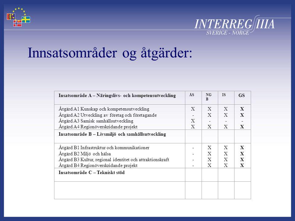 Insatsområde A – Näringslivs- och kompetensutveckling ÅSNG B IS GS Åtgärd A1 Kunskap och kompetensutveckling Åtgärd A2 Utveckling av företag och föret