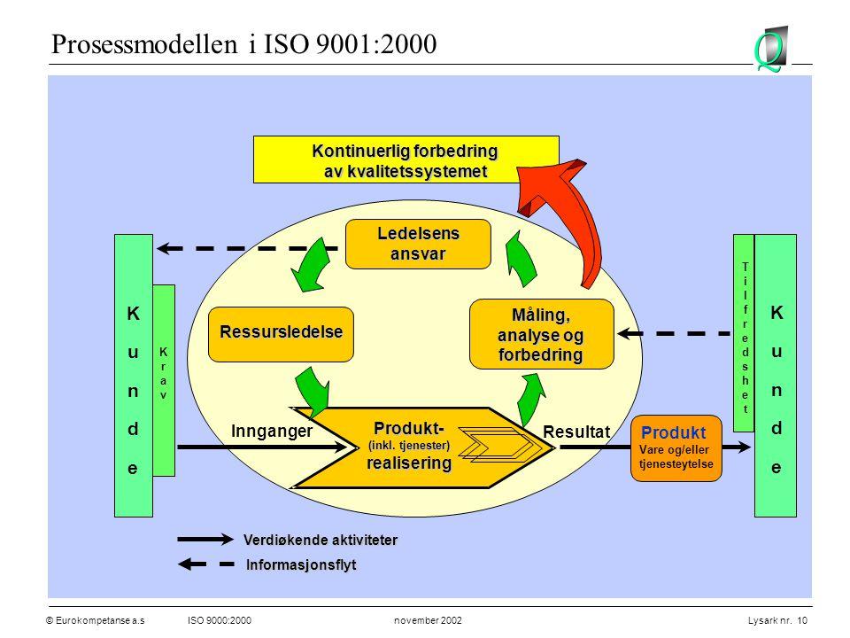 © Eurokompetanse a.sISO 9000:2000 november 2002 Lysark nr. 10 Innganger Resultat Ledelsensansvar Ressursledelse Produkt- (inkl. tjenester) realisering