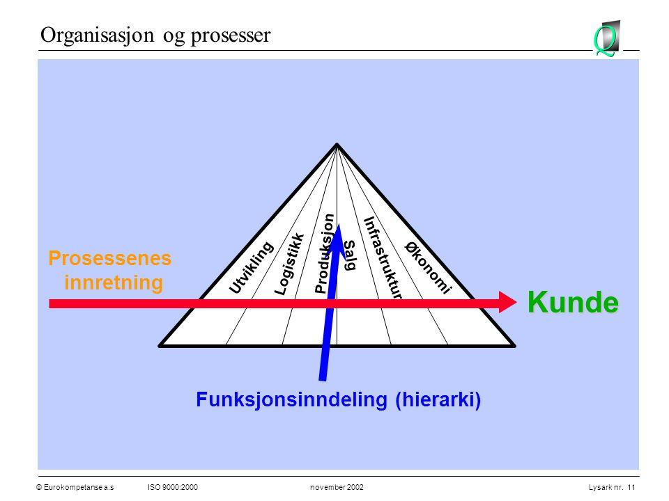 © Eurokompetanse a.sISO 9000:2000 november 2002 Lysark nr. 11 Kunde Salg Utvikling Logistikk Infrastrukturr Økonomi Prosessenes innretning Produksjon