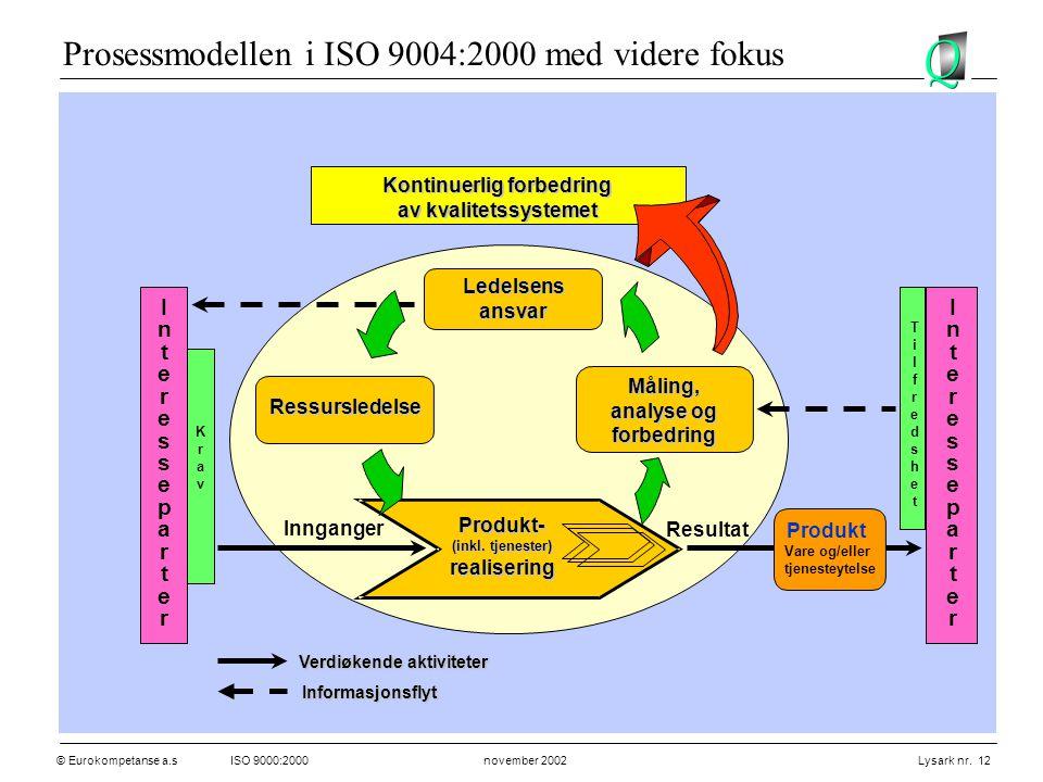 © Eurokompetanse a.sISO 9000:2000 november 2002 Lysark nr. 12 Innganger Resultat Ledelsensansvar Ressursledelse Produkt- (inkl. tjenester) realisering