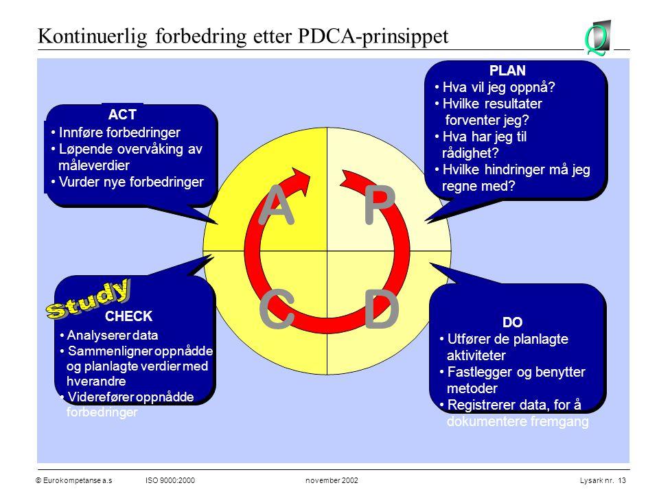 © Eurokompetanse a.sISO 9000:2000 november 2002 Lysark nr. 13 AP DC • Hva vil jeg oppnå? • Hvilke resultater forventer jeg? • Hva har jeg til rådighet