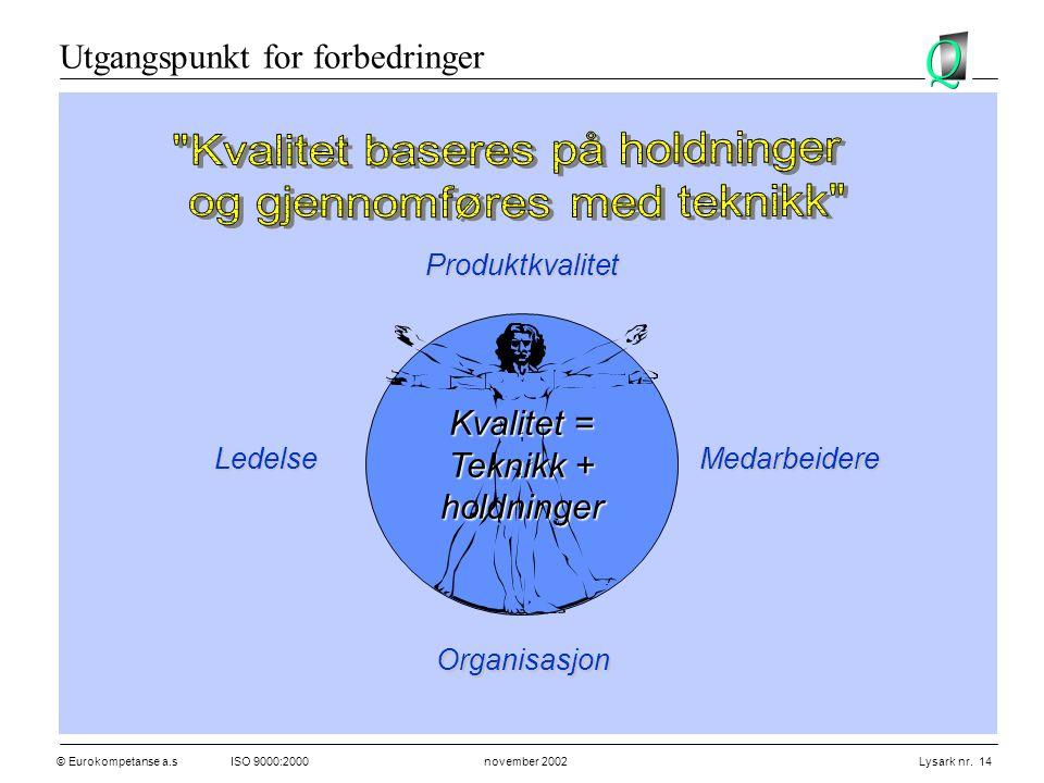 © Eurokompetanse a.sISO 9000:2000 november 2002 Lysark nr. 14 Produktkvalitet MedarbeidereLedelse Organisasjon Kvalitet = Teknikk + holdninger Utgangs