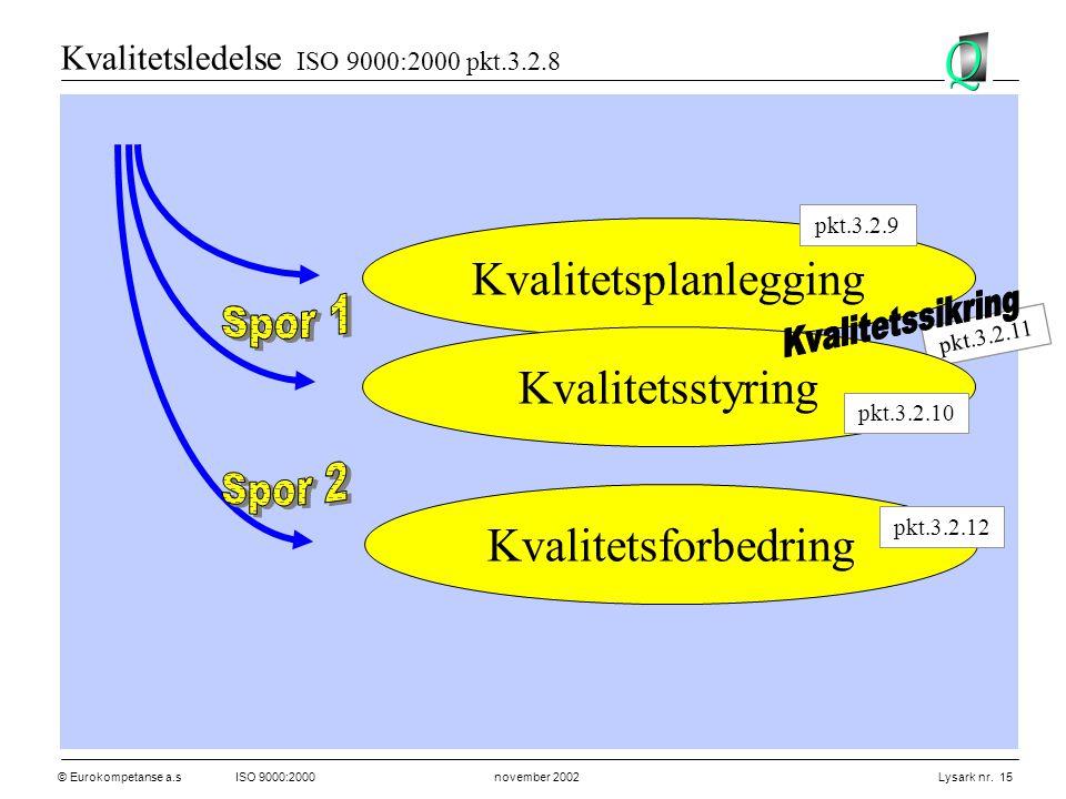 © Eurokompetanse a.sISO 9000:2000 november 2002 Lysark nr. 15 pkt.3.2.11 Kvalitetsledelse ISO 9000:2000 pkt.3.2.8 Kvalitetsplanlegging Kvalitetsstyrin