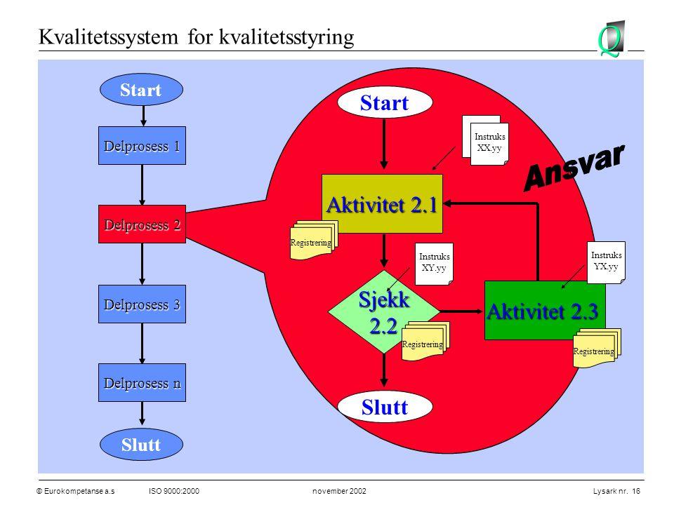 © Eurokompetanse a.sISO 9000:2000 november 2002 Lysark nr. 16 Aktivitet 2.1 Sjekk2.2 Aktivitet 2.3 Start Slutt Delprosess 1 Delprosess 2 Delprosess 3