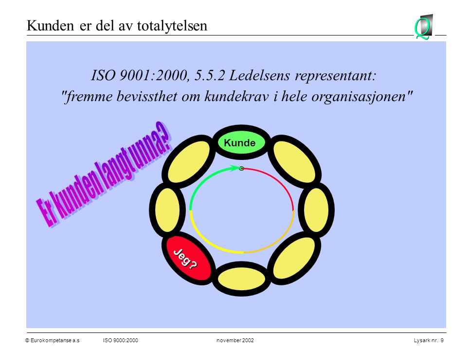 © Eurokompetanse a.sISO 9000:2000 november 2002 Lysark nr. 9 Kunden er del av totalytelsen Kunde Jeg? ISO 9001:2000, 5.5.2 Ledelsens representant: