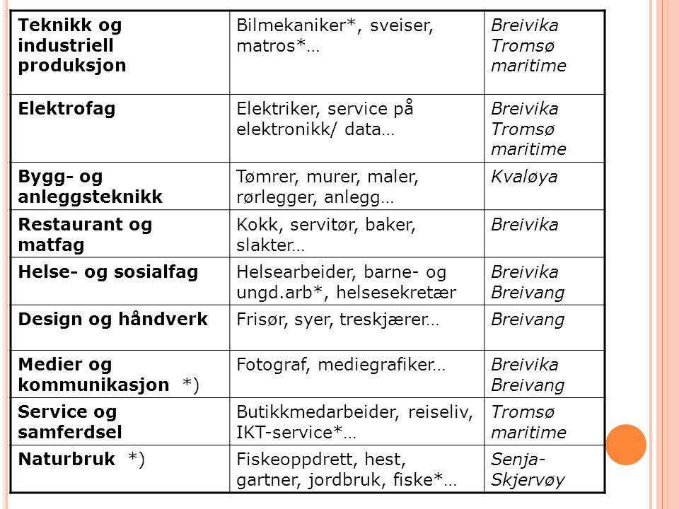Teknikk og industriell produksjon Bilmekaniker*, sveiser, matros*… Breivika Tromsø maritime ElektrofagElektriker, service på elektronikk/ data… Breivi