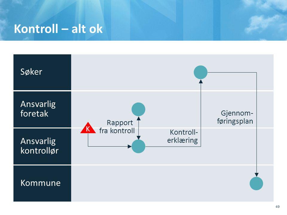Kontroll – alt ok 49 K Rapport fra kontroll Kontroll- erklæring Gjennom- føringsplan Søker Ansvarlig foretak Ansvarlig kontrollør Kommune