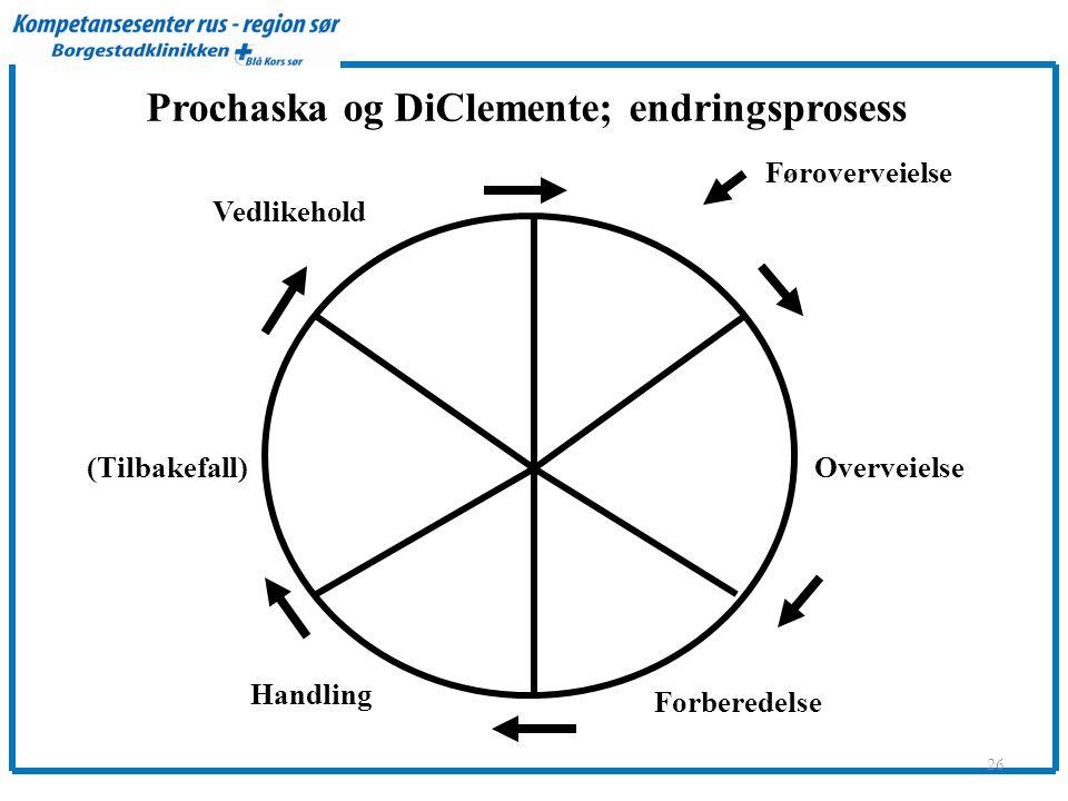 Prochaska og DiClemente; endringsprosess 26 Føroverveielse Overveielse Forberedelse Handling (Tilbakefall) Vedlikehold