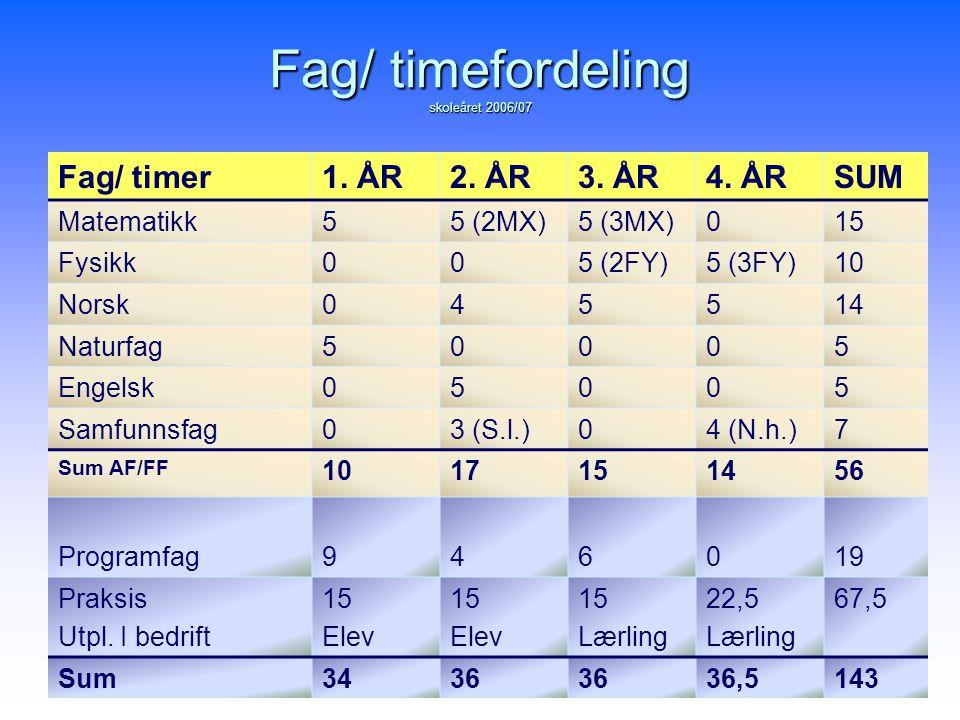 Fag/ timefordeling skoleåret 2006/07 Fag/ timer1. ÅR2. ÅR3. ÅR4. ÅRSUM Matematikk55 (2MX)5 (3MX)015 Fysikk005 (2FY)5 (3FY)10 Norsk045514 Naturfag50005