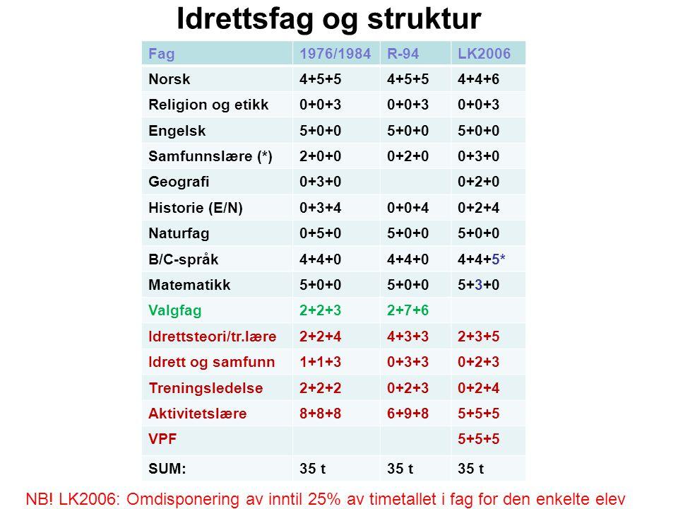 Idrettsfag og struktur Fag1976/1984R-94LK2006 Norsk4+5+5 4+4+6 Religion og etikk0+0+3 Engelsk5+0+0 Samfunnslære (*)2+0+00+2+00+3+0 Geografi0+3+00+2+0
